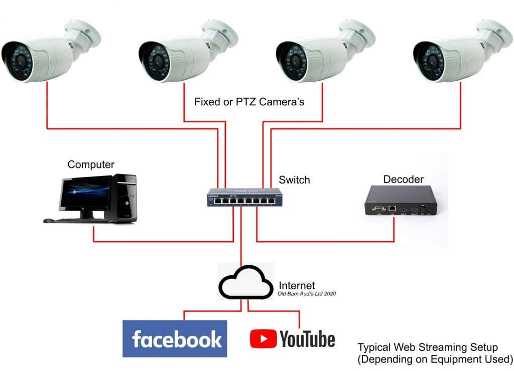 Video Streaming in Churches